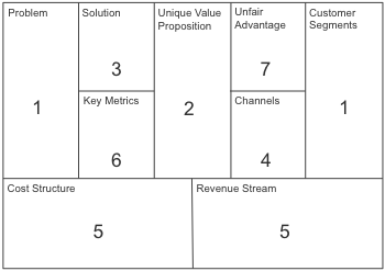 lean canvas methodology approach