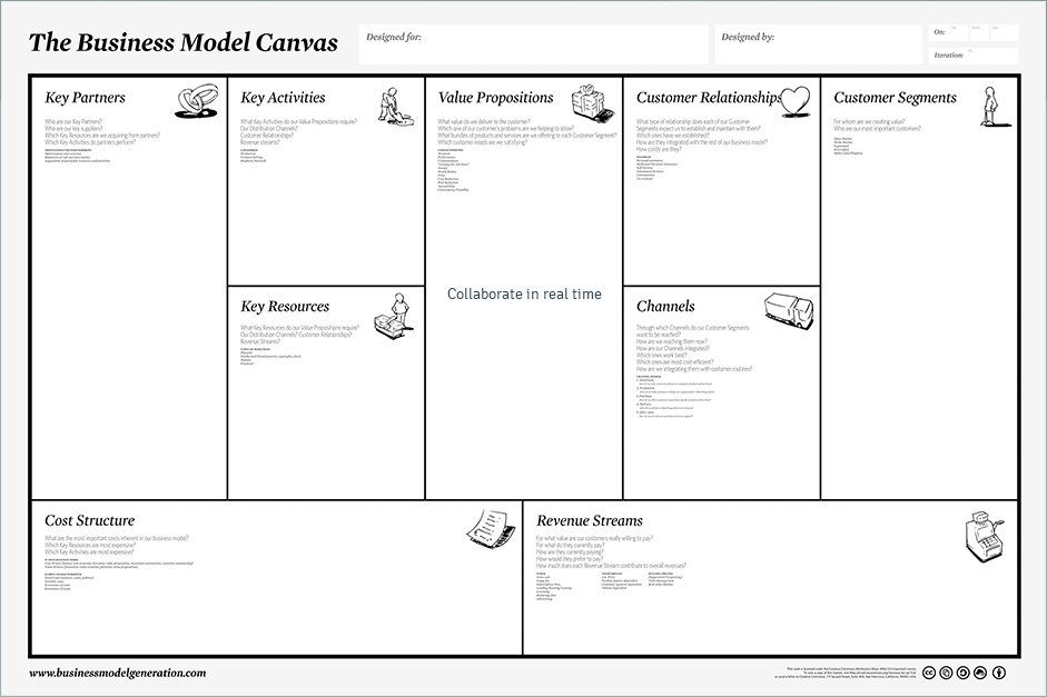 Business model canvas tool and template online tuzzit business model canvas flashek Gallery