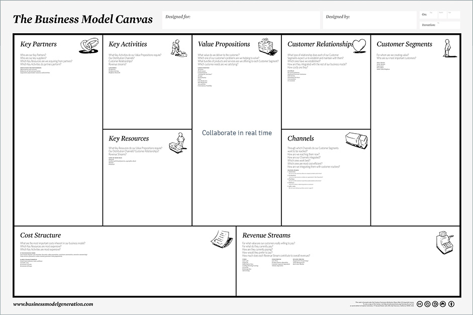 Business model canvas tool and template online tuzzit business model canvas wajeb Image collections