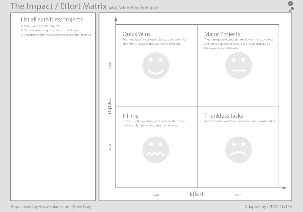 Use It On TUZZit The Impact Effort Prioritisation Matrix Tool