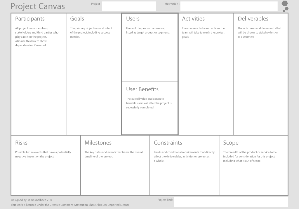 outil de collaboration en ligne sur le Project Canvas