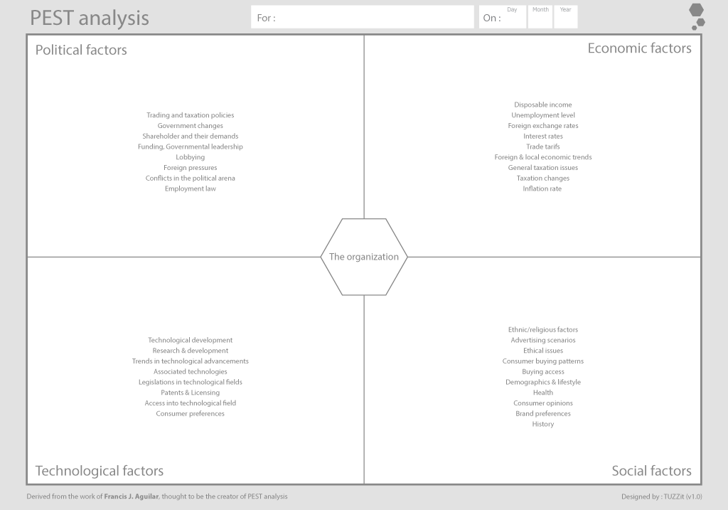 PEST analysis tool and template