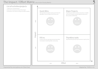 impact effort prioritisation matrix tool and template