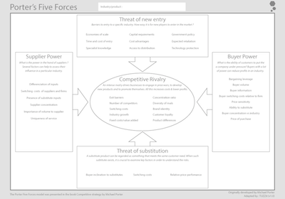 Porter's Five Forces tool and template