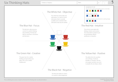 Canvas of the week Six Thinking Hats